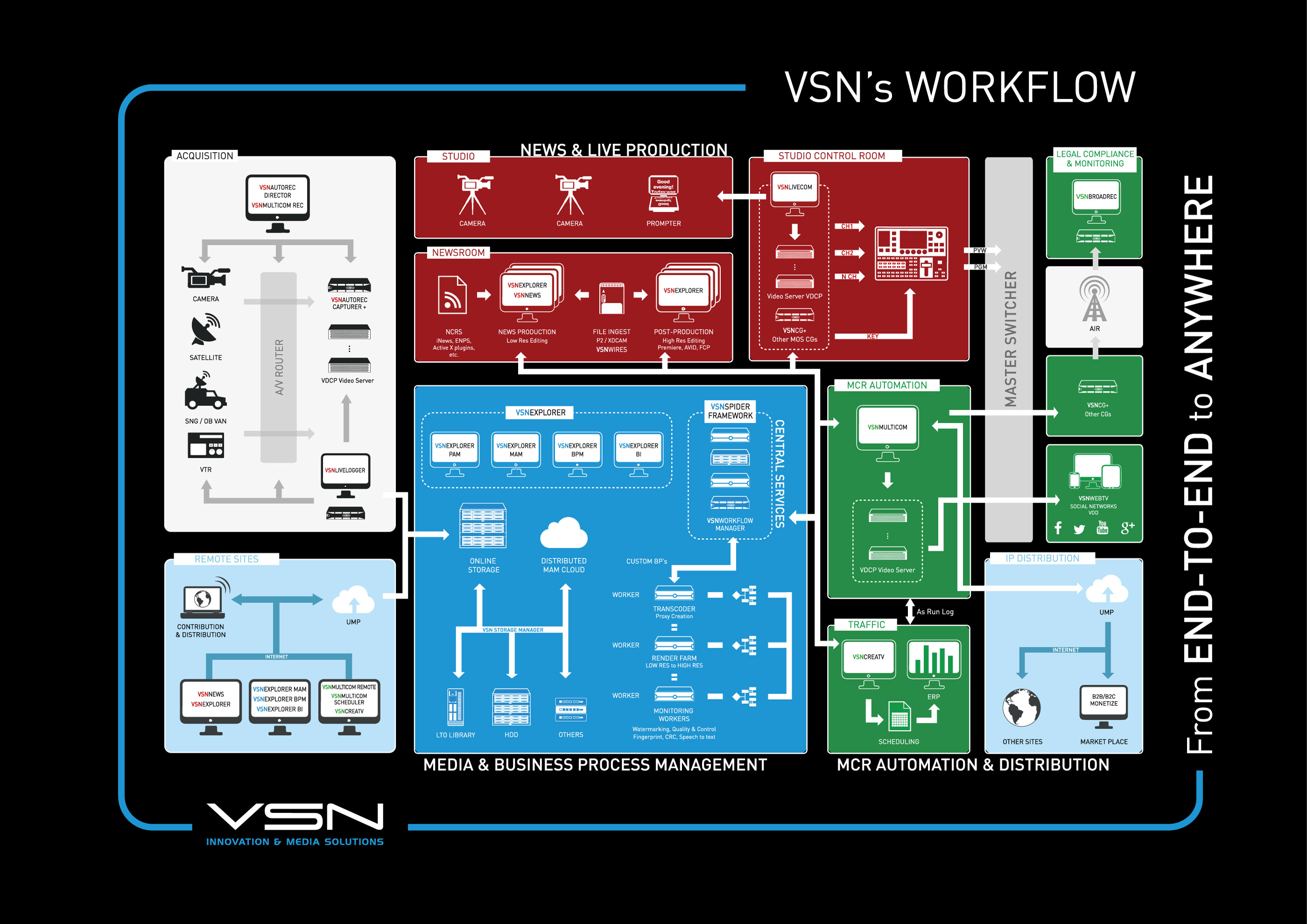 VSN Broadcast Solutions Workflow