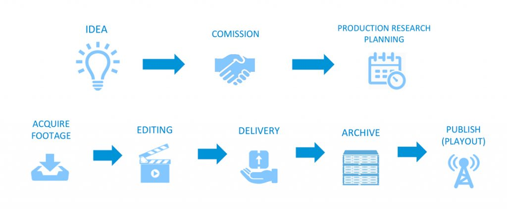 Metadata should be registered in each phase of the Production process, in order to be useful and relevant.